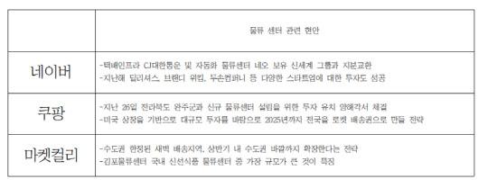 """""""더 빠르게 맞춤형 배송 목표""""… 물류센터 차별화 `불꽃경쟁`"""